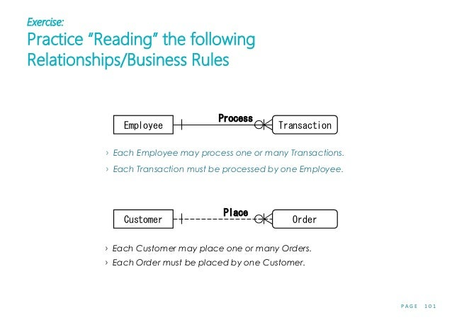 """P A G E 1 0 1 Exercise: Practice """"Reading"""" the following Relationships/Business Rules › Each Employee may process one or m..."""