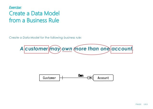 P A G E 1 0 3 Exercise: Create a Data Model from a Business Rule Create a Data Model for the following business rule: A cu...