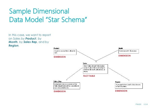 """P A G E 1 1 4 Sample Dimensional Data Model """"Star Schema"""" In this case, we want to report on Sales by Product, by Month, b..."""