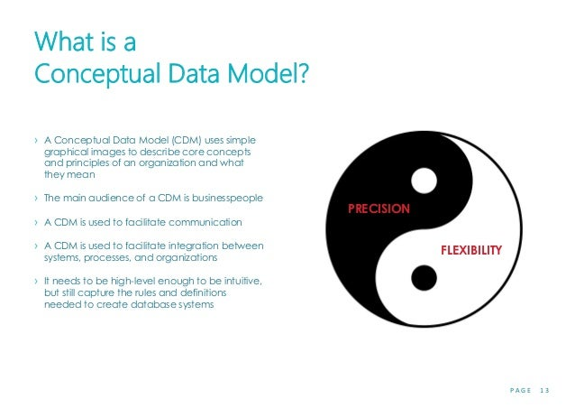 P A G E 1 3 What is a Conceptual Data Model? › A Conceptual Data Model (CDM) uses simple graphical images to describe core...