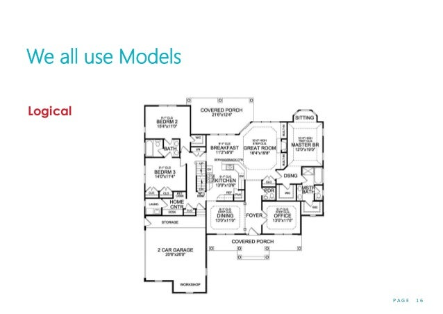 P A G E 1 6 We all use Models Logical