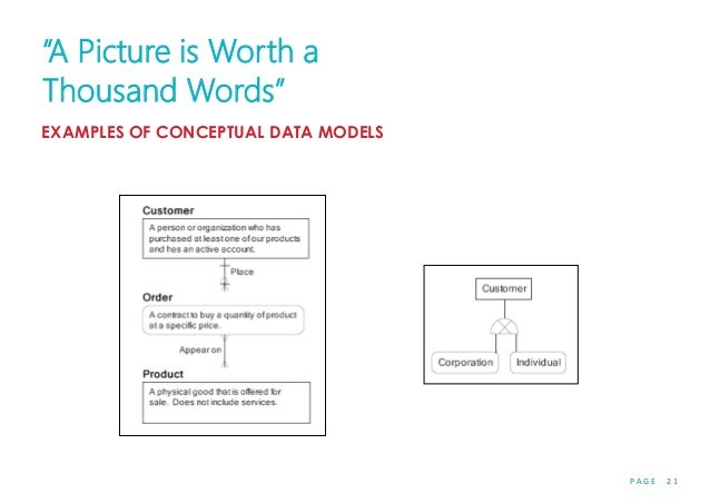 """P A G E 2 1 """"A Picture is Worth a Thousand Words"""" EXAMPLES OF CONCEPTUAL DATA MODELS"""