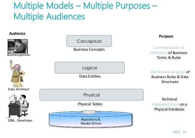 P A G E 2 6 Multiple Models – Multiple Purposes – Multiple Audiences Conceptual Logical Physical Audience Businessperson 3...
