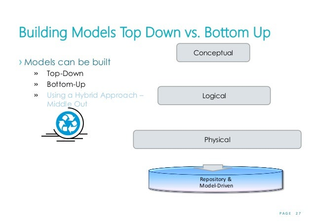 P A G E 2 7 Building Models Top Down vs. Bottom Up › Models can be built » Top-Down » Bottom-Up » Using a Hybrid Approach ...
