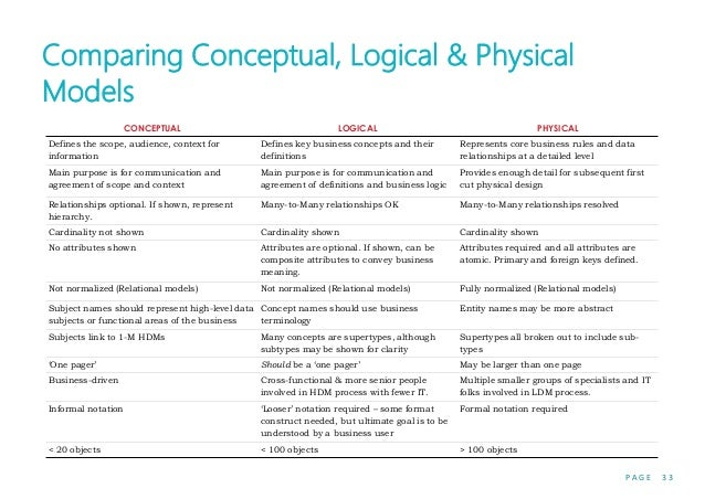 P A G E 3 3 CONCEPTUAL LOGICAL PHYSICAL Defines the scope, audience, context for information Defines key business concepts...