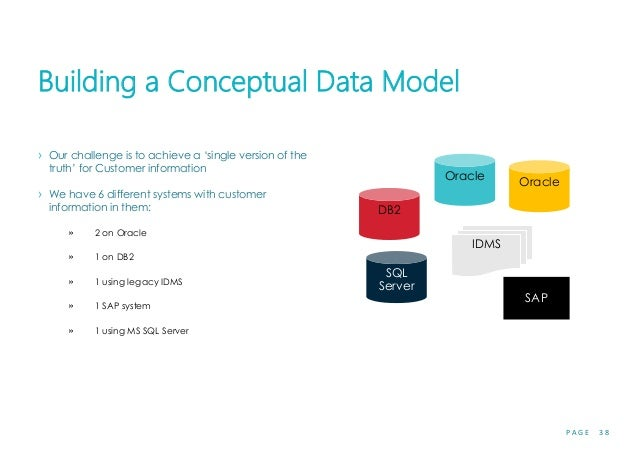 P A G E 3 8 Building a Conceptual Data Model › Our challenge is to achieve a 'single version of the truth' for Customer in...
