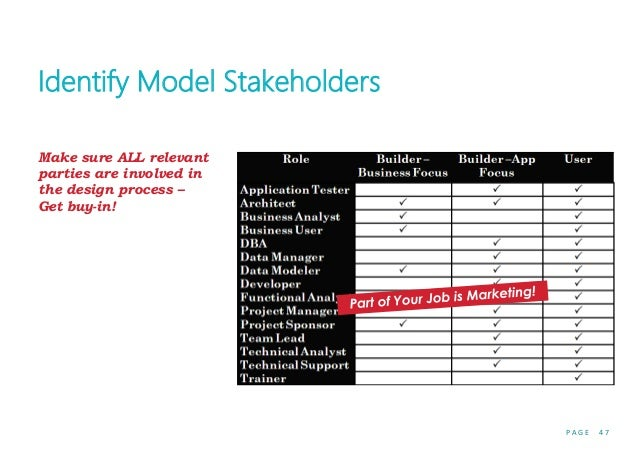 P A G E 4 7 Identify Model Stakeholders Make sure ALL relevant parties are involved in the design process – Get buy-in!