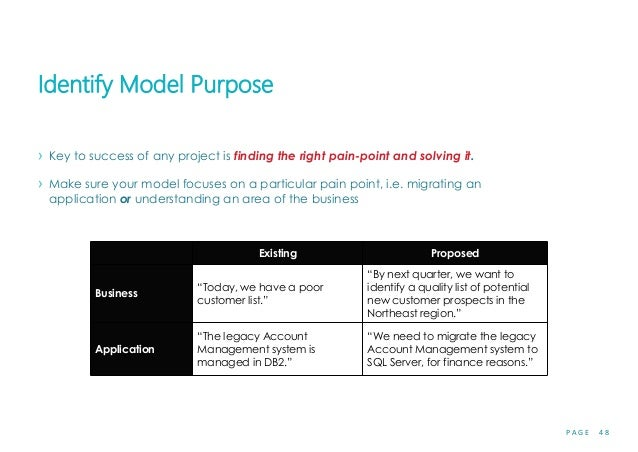 P A G E 4 8 Identify Model Purpose › Key to success of any project is finding the right pain-point and solving it. › Make ...