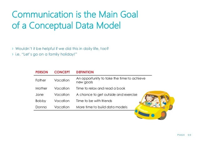 P A G E 5 0 Communication is the Main Goal of a Conceptual Data Model › Wouldn't it be helpful if we did this in daily lif...