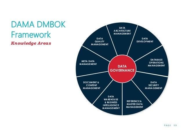 P A G E 5 9 DAMA DMBOK Framework DATA ARCHITECTURE MANAGEMENT DATA DEVELOPMENT DATABASE OPERATIONS MANAGEMENT DATA SECURIT...