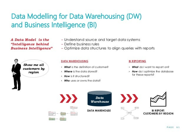 P A G E 6 1 Data Modelling for Data Warehousing (DW) and Business Intelligence (BI) DATA WAREHOUSE BI REPORT: CUSTOMERS BY...