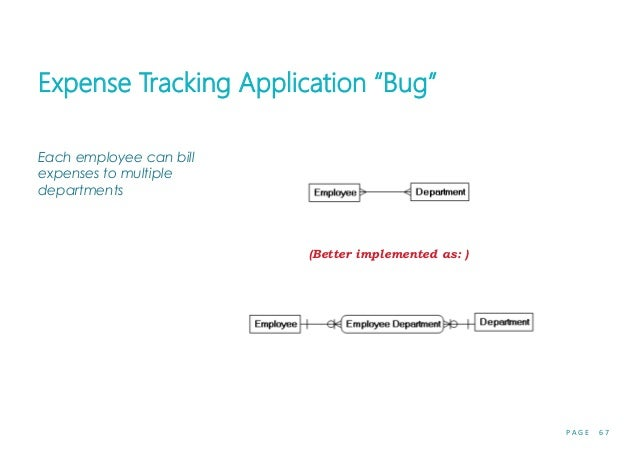 """P A G E 6 7 Expense Tracking Application """"Bug"""" Each employee can bill expenses to multiple departments (Better implemented..."""