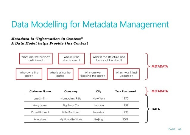 """P A G E 6 8 Data Modelling for Metadata Management Metadata is """"Information in Context"""" A Data Model helps Provide this Co..."""