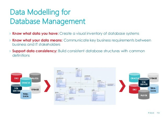 P A G E 7 0 Data Modelling for Database Management › Know what data you have: Create a visual inventory of database system...