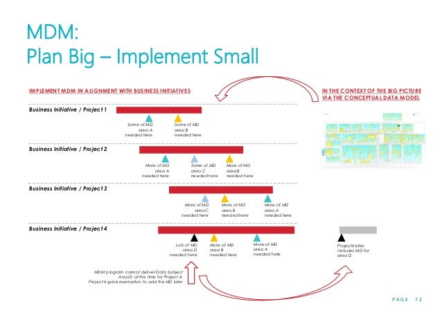 P A G E 7 2 MDM: Plan Big – Implement Small Business Initiative / Project 1 Some of MD area A needed here Some of MD area ...