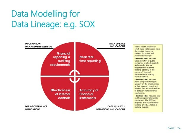 P A G E 7 4 Data Modelling for Data Lineage: e.g. SOX Financial reporting & auditing requirements Near real time reporting...