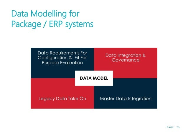 P A G E 7 5 Data Modelling for Package / ERP systems Data Requirements For Configuration & Fit For Purpose Evaluation Data...