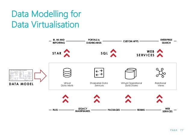 P A G E 7 7 Data Modelling for Data Virtualisation Virtual Operational Data Stores Shareable Data Services D A T A MOD E L...