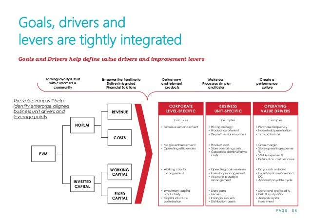 P A G E 8 3 Goals, drivers and levers are tightly integrated The value map will help identify enterprise aligned business ...