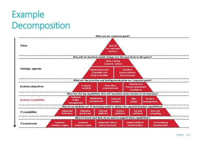 P A G E 8 5 Example Decomposition What are our corporate goals? What are the priorities and battlegrounds given our corpor...