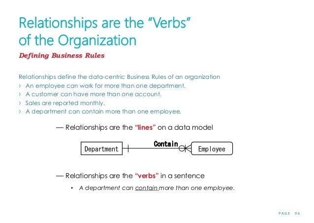 """P A G E 9 6 Relationships are the """"Verbs"""" of the Organization Relationships define the data-centric Business Rules of an o..."""