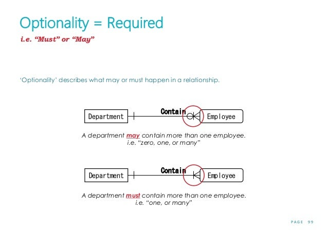 P A G E 9 9 Optionality = Required 'Optionality' describes what may or must happen in a relationship. A department may con...