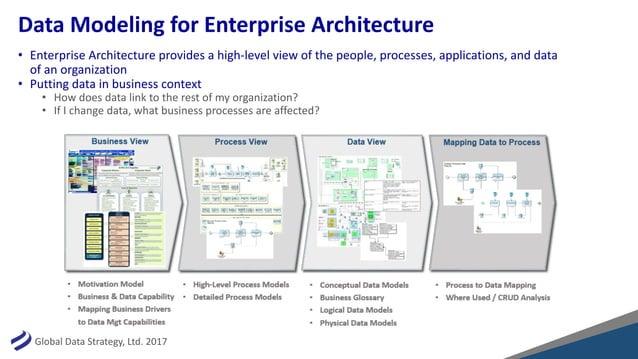 GlobalDataStrategy,Ltd.2017 DataModelingforEnterpriseArchitecture • EnterpriseArchitectureprovidesahigh-level...