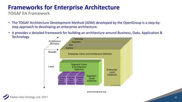GlobalDataStrategy,Ltd.2017 FrameworksforEnterpriseArchitecture • TheTOGAFArchitectureDevelopmentMethod(ADM)d...