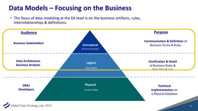 GlobalDataStrategy,Ltd.2017 DataModels– FocusingontheBusiness 17 Conceptual Logical Physical Purpose Communicatio...