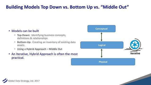 """GlobalDataStrategy,Ltd.2017 BuildingModelsTopDownvs.BottomUpvs.""""MiddleOut"""" • Modelscanbebuilt • Top-Down:..."""