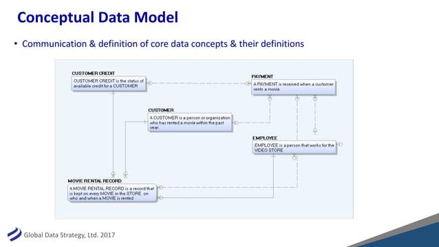 GlobalDataStrategy,Ltd.2017 ConceptualDataModel • Communication&definitionofcoredataconcepts&theirdefinitio...