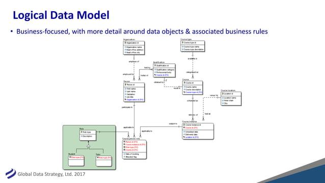 GlobalDataStrategy,Ltd.2017 LogicalDataModel • Business-focused,withmoredetailarounddataobjects&associatedb...