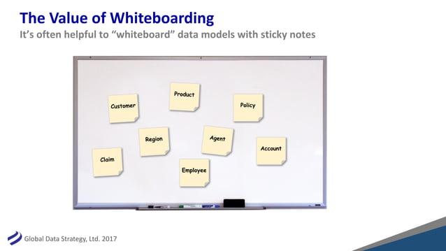 "GlobalDataStrategy,Ltd.2017 TheValueofWhiteboarding It'softenhelpfulto""whiteboard""datamodelswithstickynote..."