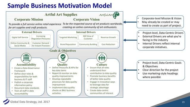 GlobalDataStrategy,Ltd.2017 SampleBusinessMotivationModel 23 Corporate Mission Corporate Vision Goals & Objectives ...