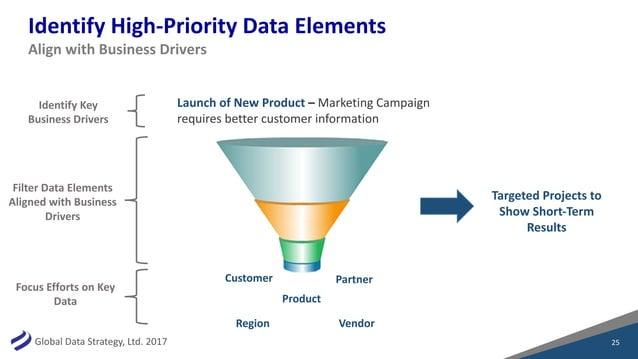 GlobalDataStrategy,Ltd.2017 IdentifyHigh-PriorityDataElements 25 AlignwithBusinessDrivers LaunchofNewProduct ...