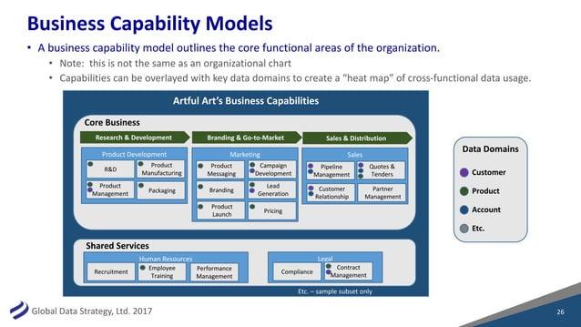 GlobalDataStrategy,Ltd.2017 BusinessCapabilityModels • Abusinesscapabilitymodeloutlinesthecorefunctionalarea...