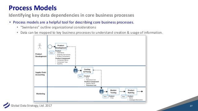 GlobalDataStrategy,Ltd.2017 ProcessModels • Processmodelsareahelpfultoolfordescribingcorebusinessprocesses....
