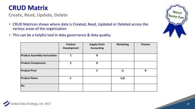 GlobalDataStrategy,Ltd.2017 CRUDMatrix Product Development SupplyChain Accounting Marketing Finance ProductAssemb...