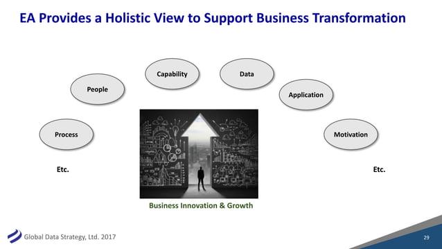 GlobalDataStrategy,Ltd.2017 EAProvidesaHolisticViewtoSupportBusinessTransformation 29 BusinessInnovation&Gr...