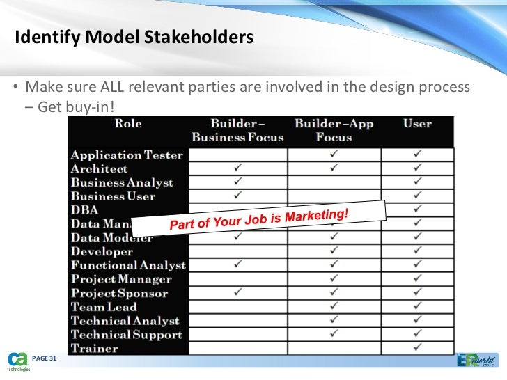 Data Modeling For The Business 09282010