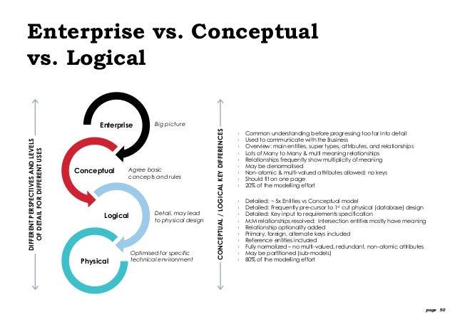 Logical database design steps to house
