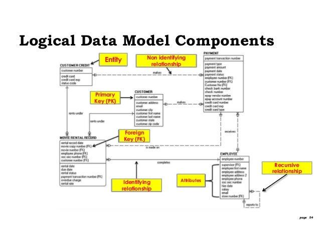 logical data model