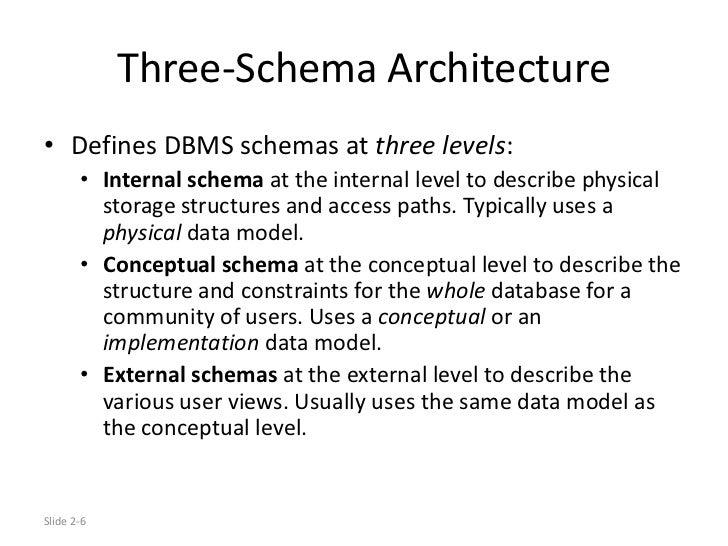 Datamodels architecture three schema architecture defines dbms ccuart Choice Image