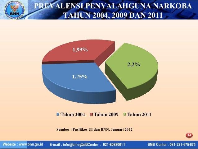 Data narkoba 5 tahun terakhir 14 ccuart Choice Image