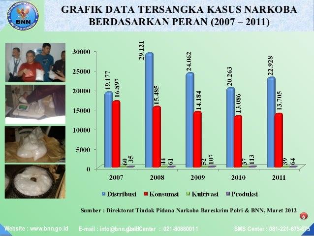 Data narkoba 5 tahun terakhir