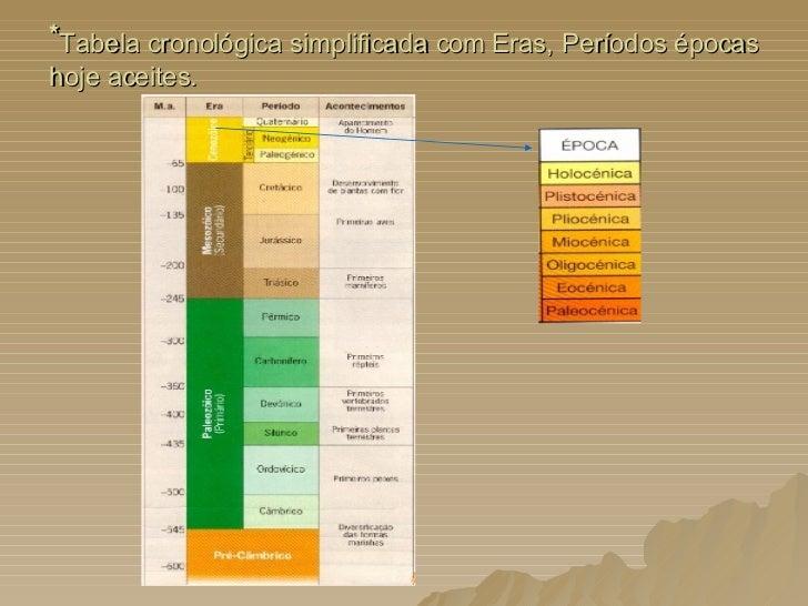 * Tabela cronológica simplificada com Eras, Períodos épocas hoje aceites.