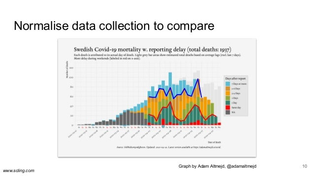 www.scling.com Normalise data collection to compare 10Graph by Adam Altmejd, @adamaltmejd