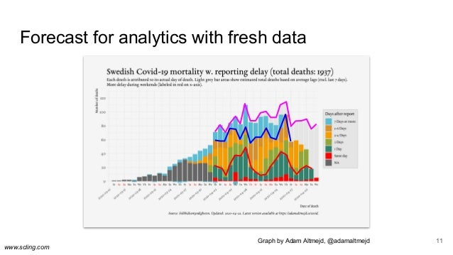 www.scling.com Forecast for analytics with fresh data 11Graph by Adam Altmejd, @adamaltmejd