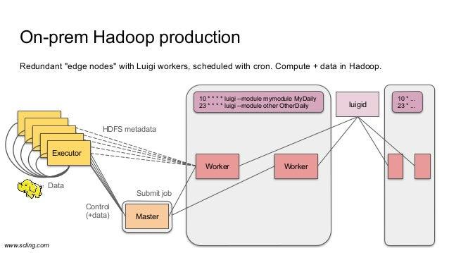 "www.scling.com luigid Redundant ""edge nodes"" with Luigi workers, scheduled with cron. Compute + data in Hadoop. On-prem Ha..."