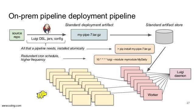 www.scling.com On-prem pipeline deployment pipeline 27 source repo Luigi DSL, jars, config my-pipe-7.tar.gz Luigi daemon >...